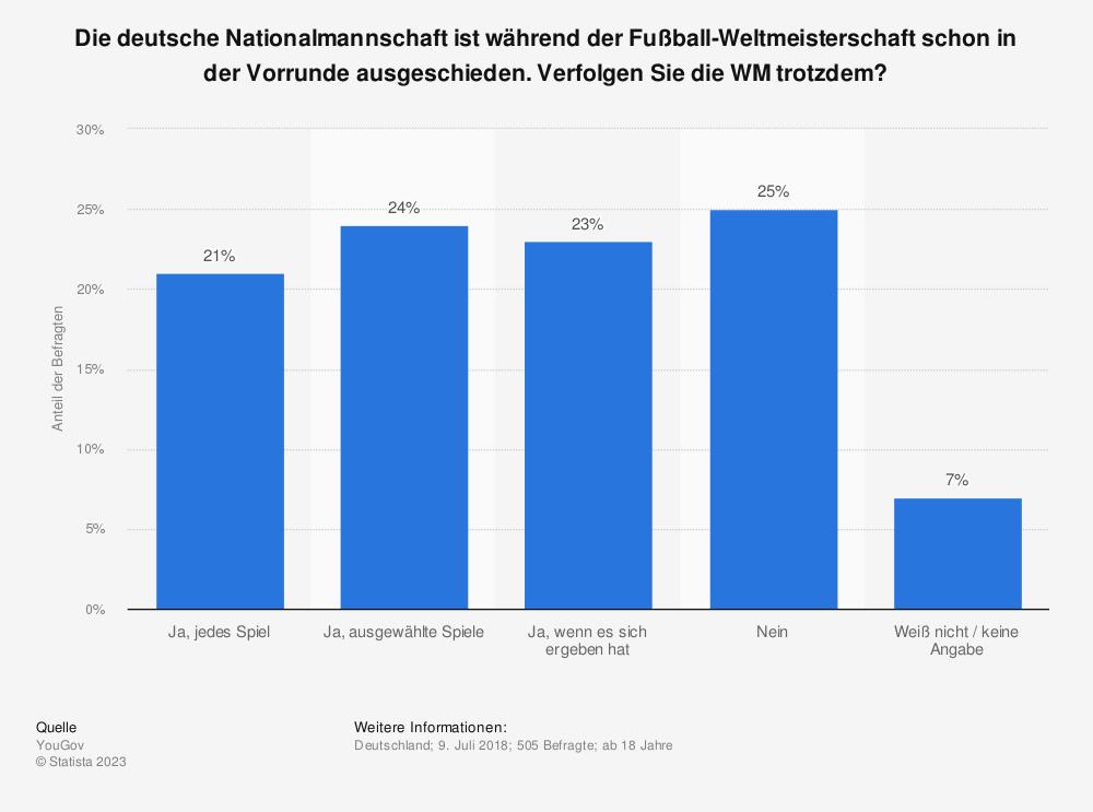 Statistik: Die deutsche Nationalmannschaft ist während der Fußball-Weltmeisterschaft schon in der Vorrunde ausgeschieden. Verfolgen Sie die WM trotzdem? | Statista