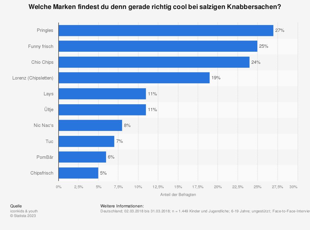 Statistik: Welche Marken findest du denn gerade richtig cool bei salzigen Knabbersachen?   Statista