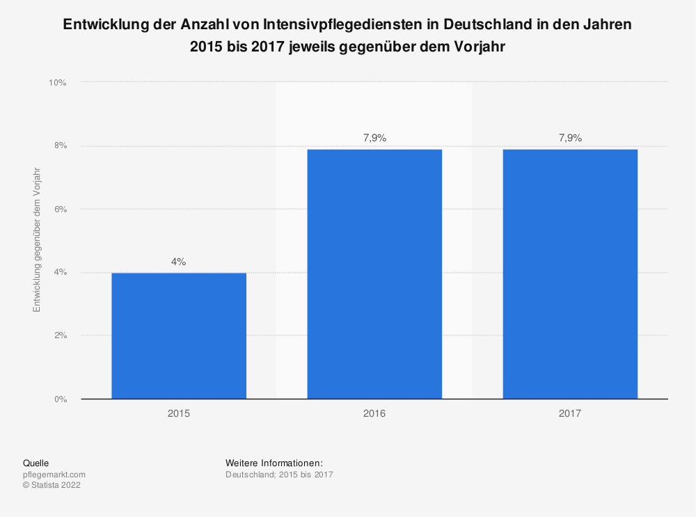 Statistik: Entwicklung der Anzahl von Intensivpflegediensten in Deutschland in den Jahren 2015 bis 2017 jeweils gegenüber dem Vorjahr | Statista