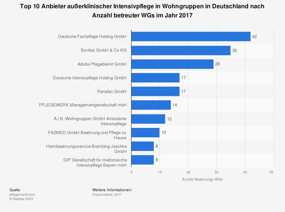 Statistik: Top 10 Anbieter außerklinischer Intensivpflege in Wohngruppen in Deutschland nach Anzahl betreuter WGs im Jahr 2017 | Statista