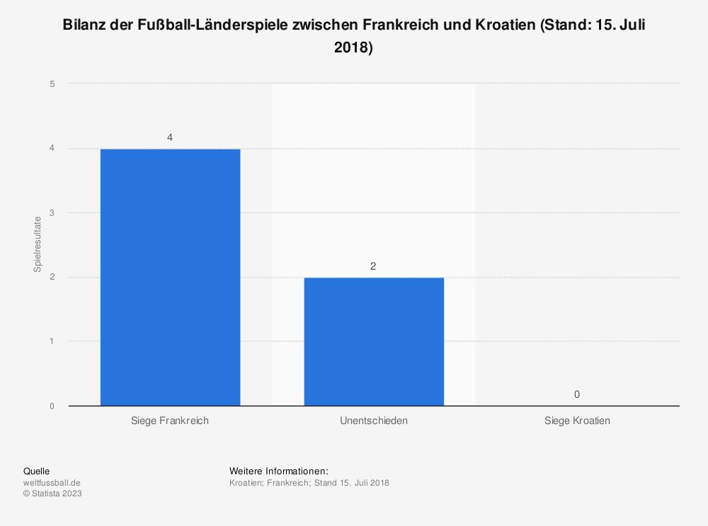 Statistik: Bilanz der Fußball-Länderspiele zwischen Frankreich und Kroatien (Stand: 15. Juli 2018) | Statista