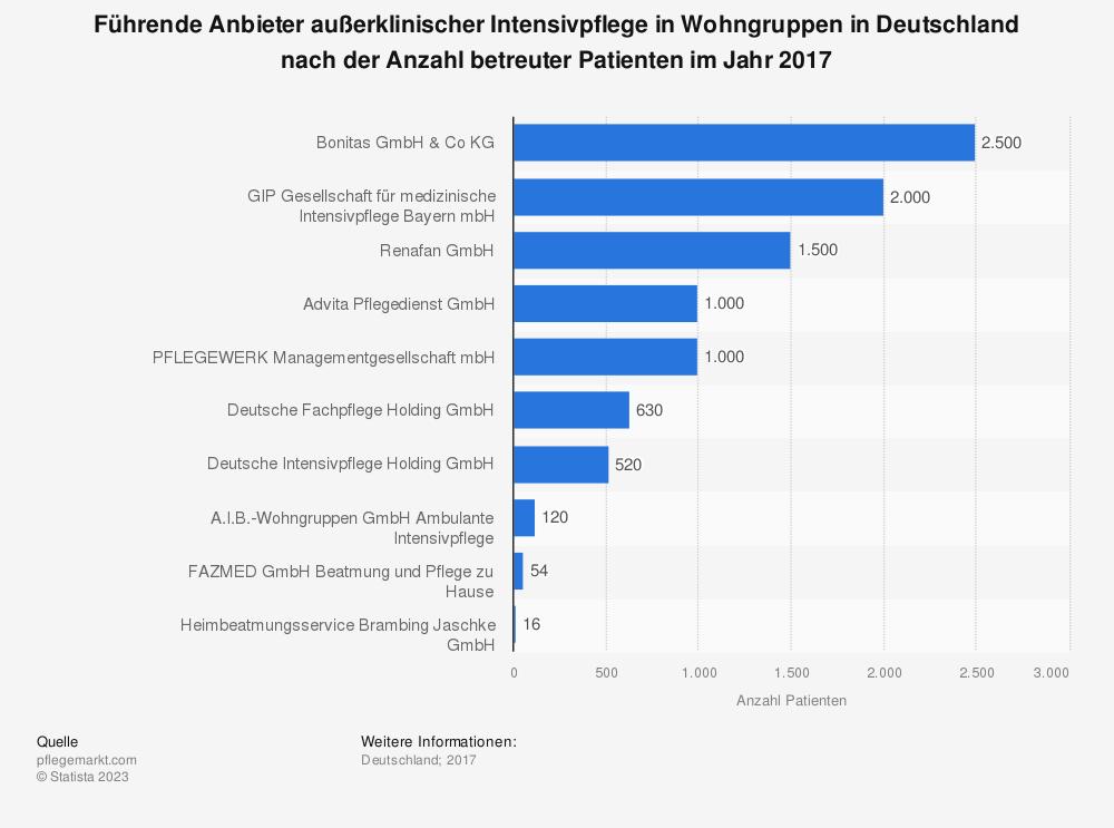 Statistik: Führende Anbieter außerklinischer Intensivpflege in Wohngruppen in Deutschland nach der Anzahl betreuter Patienten im Jahr 2017 | Statista
