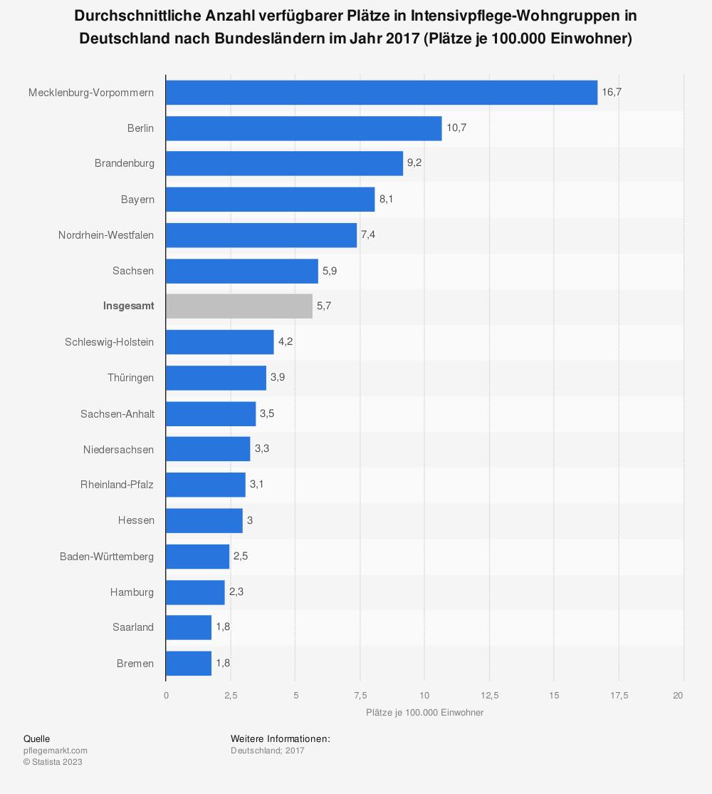 Statistik: Durchschnittliche Anzahl verfügbarer Plätze in Intensivpflege-Wohngruppen in Deutschland nach Bundesländern im Jahr 2017 (Plätze je 100.000 Einwohner) | Statista