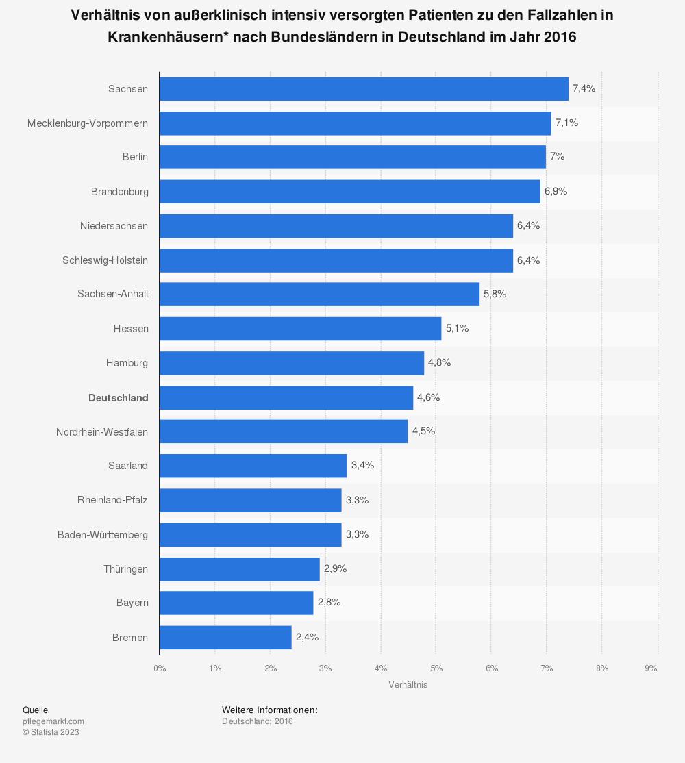Statistik: Verhältnis von außerklinisch intensiv versorgten Patienten zu den Fallzahlen in Krankenhäusern* nach Bundesländern in Deutschland im Jahr 2016 | Statista