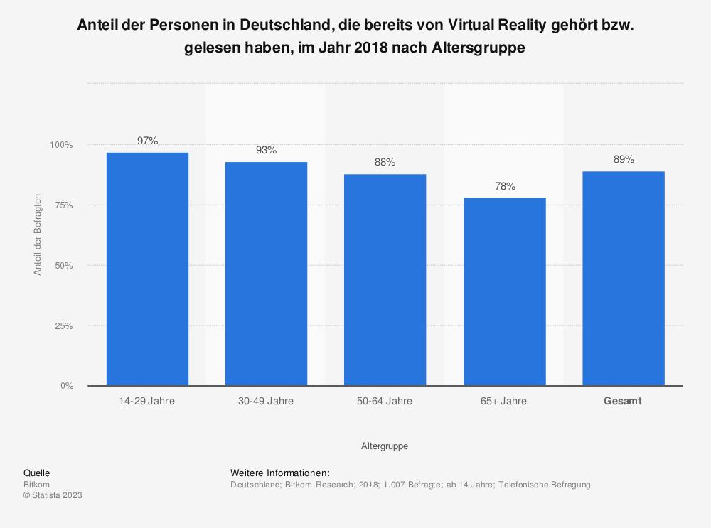 Statistik: Anteil der Personen in Deutschland, die bereits von Virtual Reality gehört bzw. gelesen haben, im Jahr 2018 nach Altersgruppe | Statista