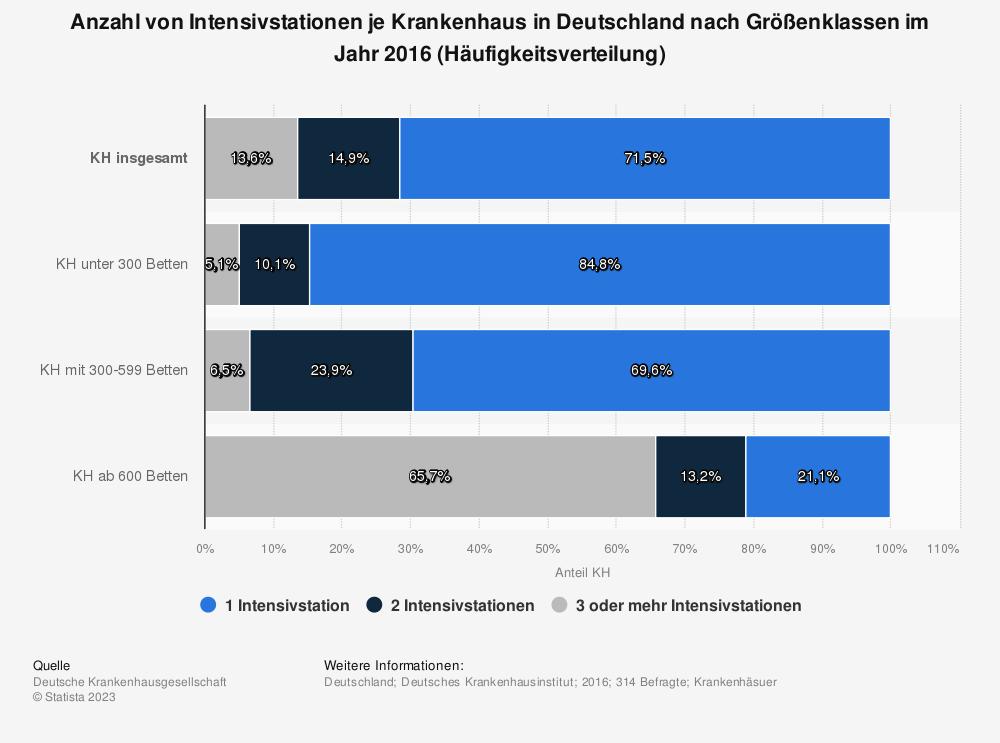 Statistik: Anzahl von Intensivstationen je Krankenhaus in Deutschland nach Größenklassen im Jahr 2016 (Häufigkeitsverteilung) | Statista