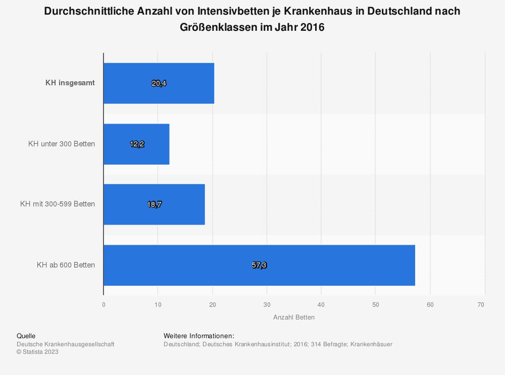 Statistik: Durchschnittliche Anzahl von Intensivbetten je Krankenhaus in Deutschland nach Größenklassen im Jahr 2016 | Statista