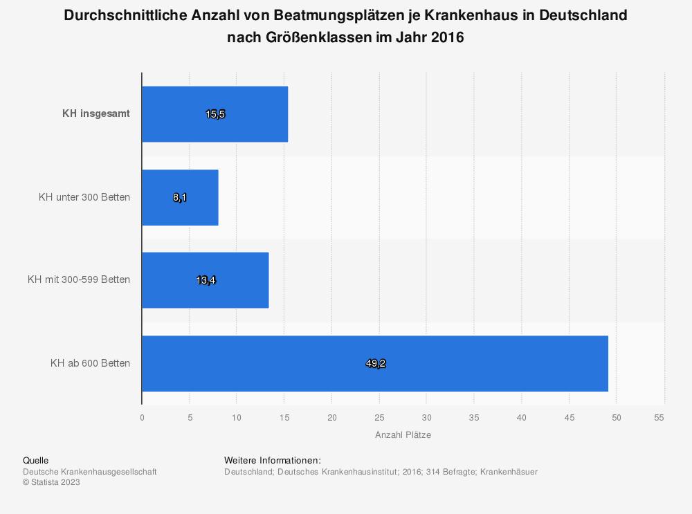 Statistik: Durchschnittliche Anzahl von Beatmungsplätzen je Krankenhaus in Deutschland nach Größenklassen im Jahr 2016 | Statista