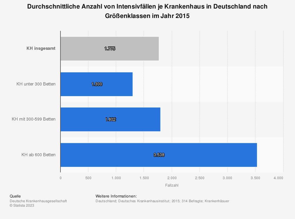 Statistik: Durchschnittliche Anzahl von Intensivfällen je Krankenhaus in Deutschland nach Größenklassen im Jahr 2015 | Statista