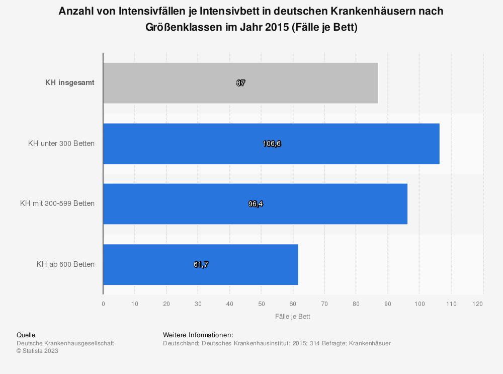 Statistik: Anzahl von Intensivfällen je Intensivbett in deutschen Krankenhäusern nach Größenklassen im Jahr 2015 (Fälle je Bett) | Statista