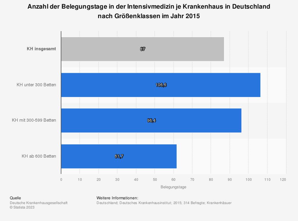 Statistik: Anzahl der Belegungstage in der Intensivmedizin je Krankenhaus in Deutschland nach Größenklassen im Jahr 2015 | Statista