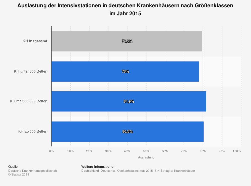 Statistik: Auslastung der Intensivstationen in deutschen Krankenhäusern nach Größenklassen im Jahr 2015 | Statista