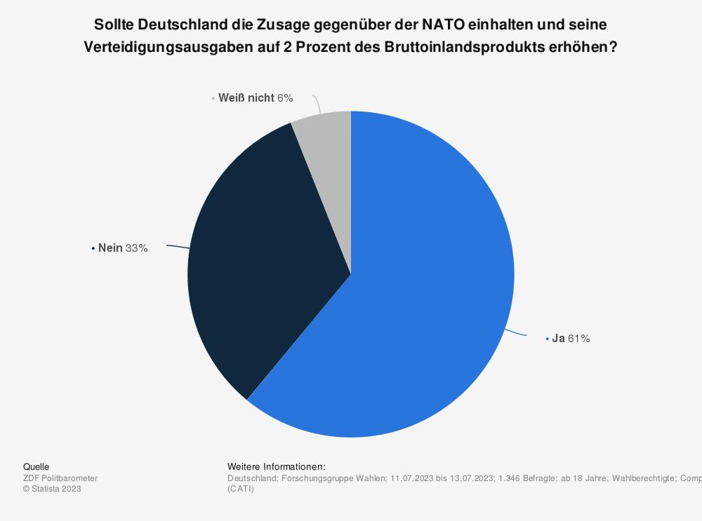 Statistik: Sollte Deutschland die Zusage gegenüber der NATO einhalten und seine Verteidigungsausgaben bis 2024 auf 2 Prozent des Bruttoinlandsprodukts erhöhen? | Statista