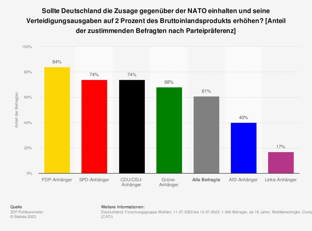 Statistik: Sollte Deutschland die Zusage gegenüber der NATO einhalten und seine Verteidigungsausgaben bis 2024 auf 2 Prozent des Bruttoinlandsprodukts erhöhen? [Anteil der zustimmenden Befragten nach Parteipräferenz] | Statista