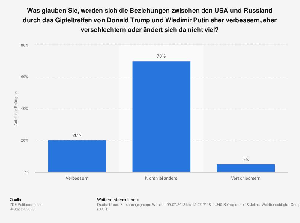 Statistik: Was glauben Sie, werden sich die Beziehungen zwischen den USA und Russland durch das Gipfeltreffen von Donald Trump und Wladimir Putin eher verbessern, eher verschlechtern oder ändert sich da nicht viel? | Statista