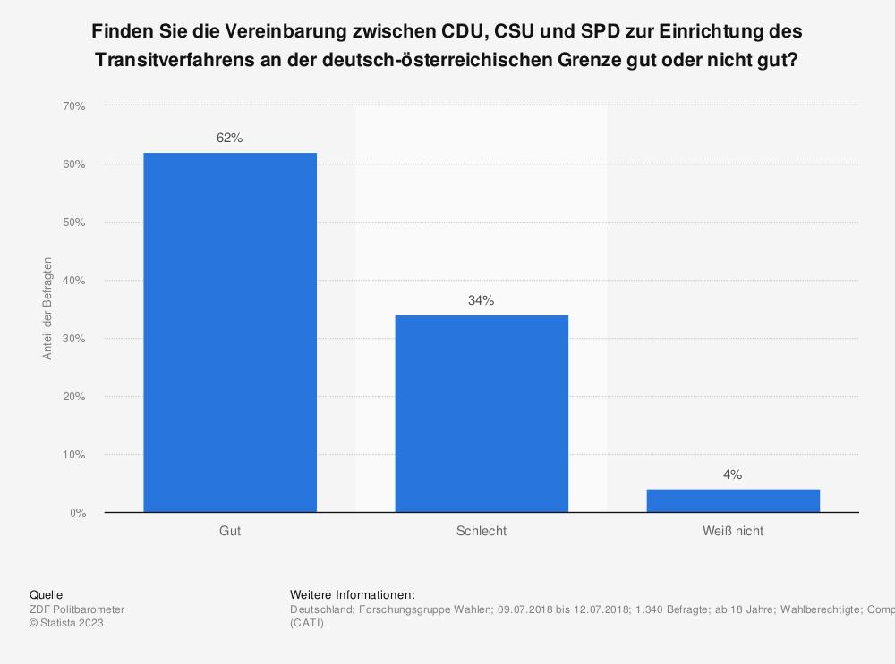 Statistik: Finden Sie die Vereinbarung zwischen CDU, CSU und SPD zur Einrichtung des Transitverfahrens an der deutsch-österreichischen Grenze gut oder nicht gut? | Statista