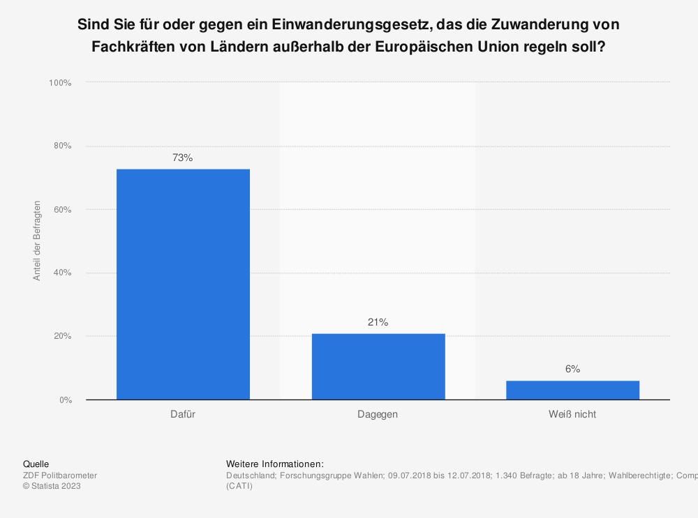 Statistik: Sind Sie für oder gegen ein Einwanderungsgesetz, das die Zuwanderung von Fachkräften von Ländern außerhalb der Europäischen Union regeln soll? | Statista