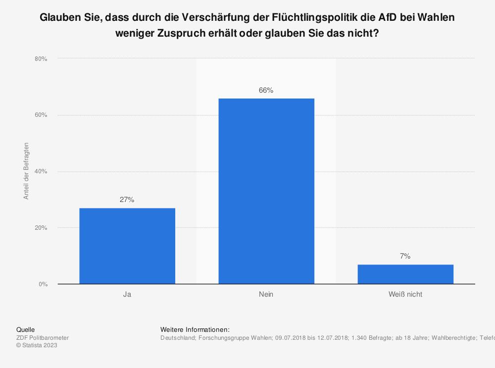 Statistik: Glauben Sie, dass durch die Verschärfung der Flüchtlingspolitik die AfD bei Wahlen weniger Zuspruch erhält oder glauben Sie das nicht?   | Statista