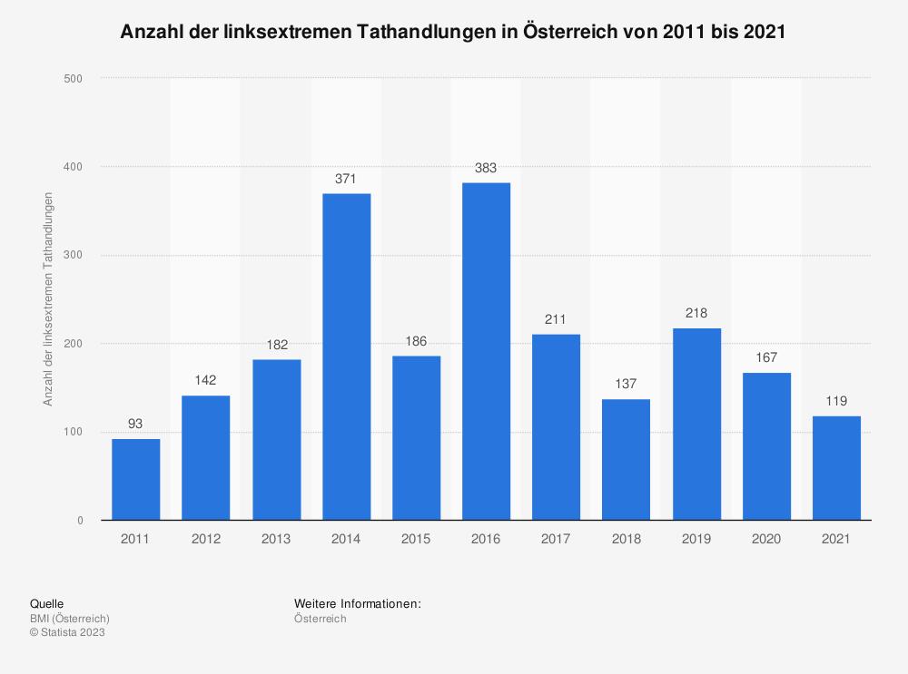 Statistik: Anzahl der linksextremen Tathandlungen in Österreich von 2007 bis 2017 | Statista