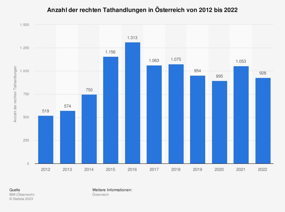 Statistik: Anzahl der rechten Tathandlungen in Österreich von 2008 bis 2018 | Statista