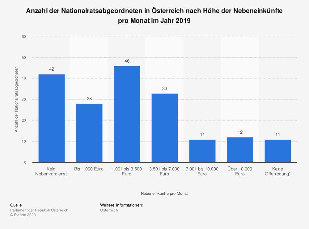 Statistik: Anzahl der Nationalratsabgeordneten in Österreich nach Höhe der Nebeneinkünfte pro Monat im Jahr 2019 | Statista