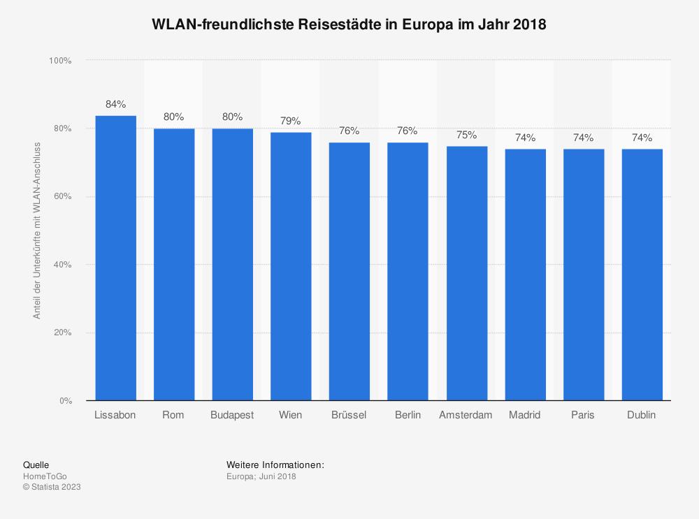 Statistik: WLAN-freundlichste Reisestädte in Europa im Jahr 2018 | Statista