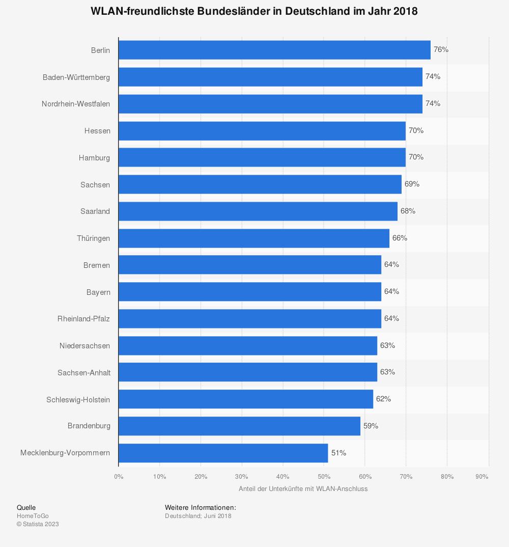 Statistik: WLAN-freundlichste Bundesländer in Deutschland im Jahr 2018 | Statista