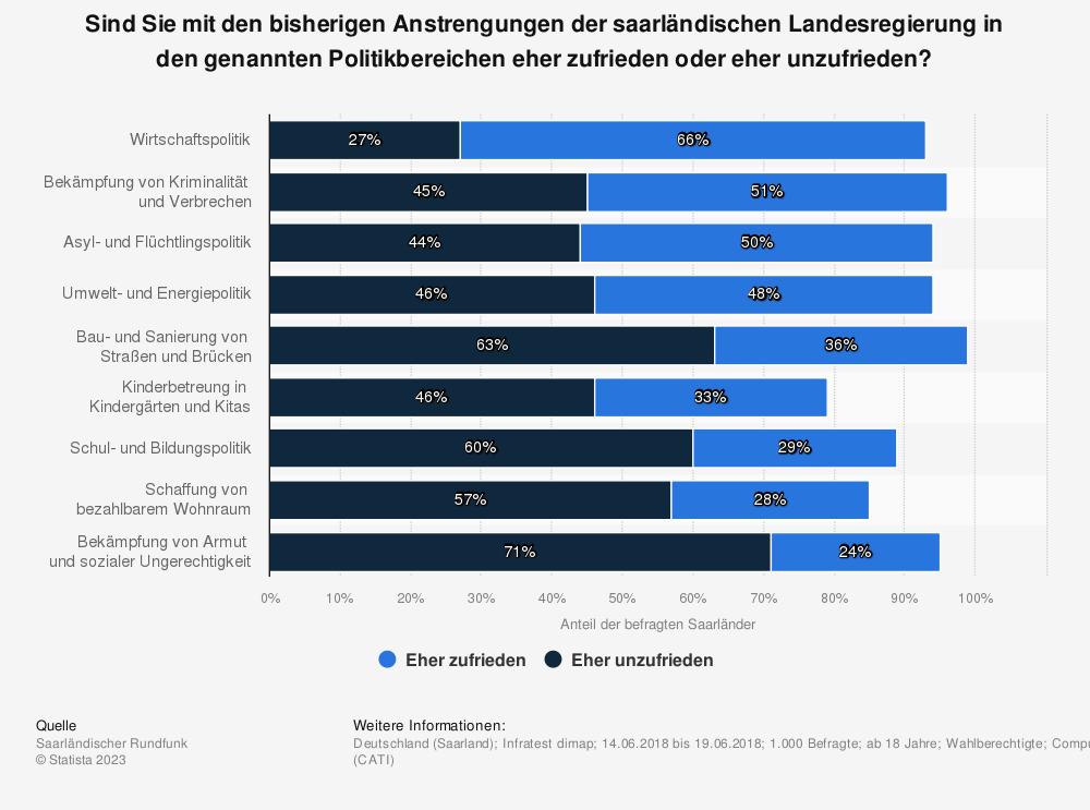 Statistik: Sind Sie mit den bisherigen Anstrengungen der saarländischen Landesregierung in den genannten Politikbereichen eher zufrieden oder eher unzufrieden? | Statista