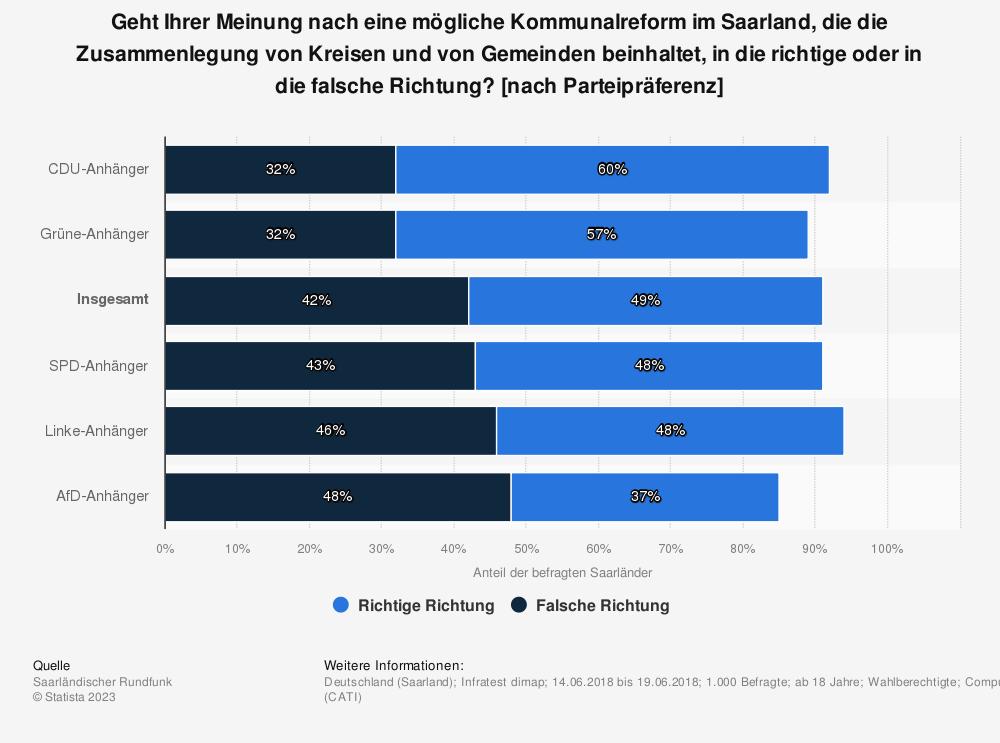 Statistik: Geht Ihrer Meinung nach eine mögliche Kommunalreform im Saarland, die die Zusammenlegung von Kreisen und von Gemeinden beinhaltet, in die richtige oder in die falsche Richtung? [nach Parteipräferenz] | Statista