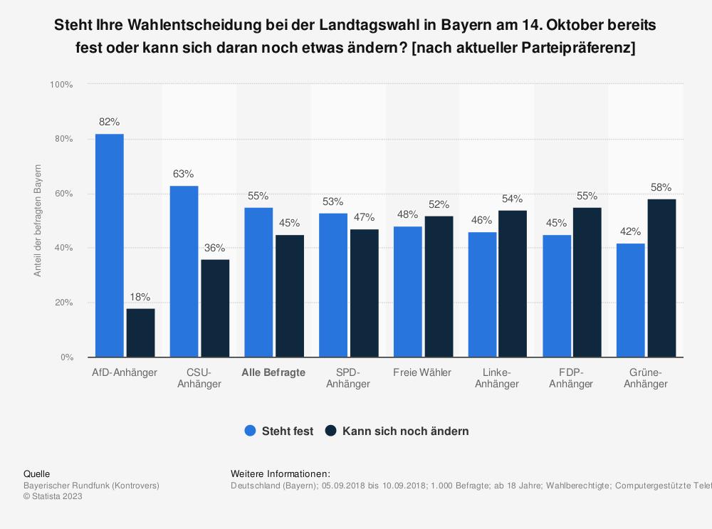 Statistik: Steht Ihre Wahlentscheidung bei der Landtagswahl in Bayern am 14. Oktober bereits fest oder kann sich daran noch etwas ändern? [nach aktueller Parteipräferenz] | Statista