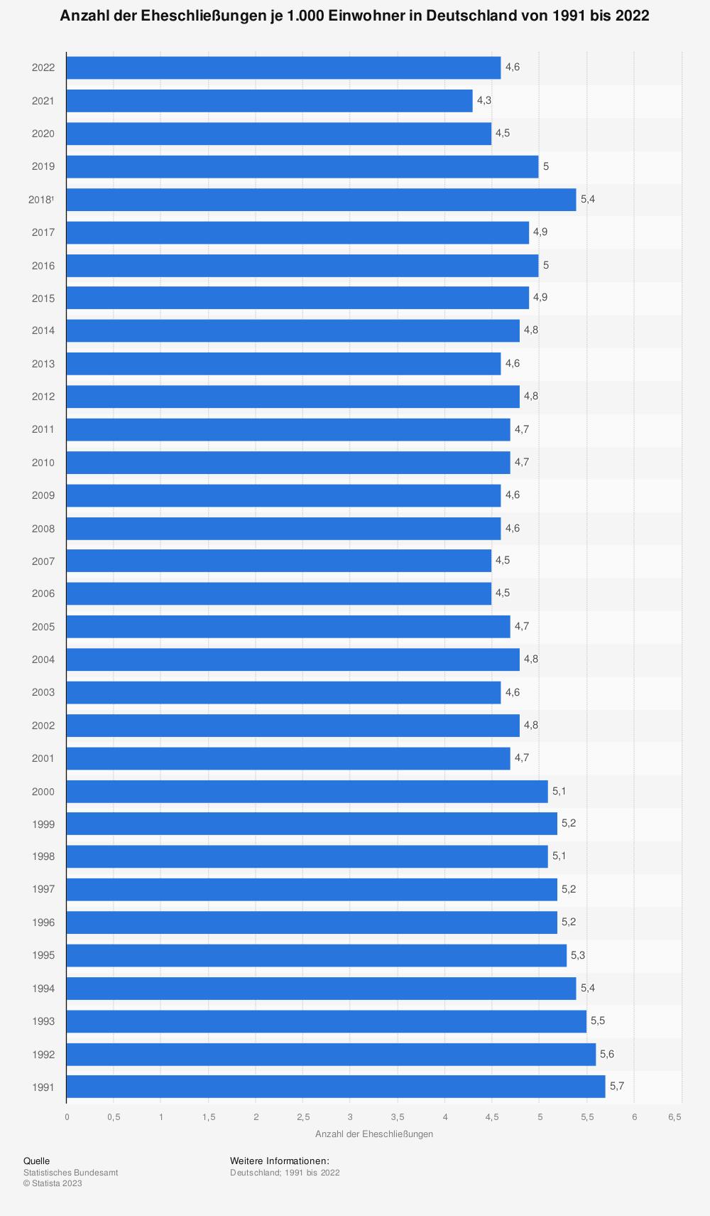 Statistik: Anzahl der Eheschließungen je 1.000 Einwohner in Deutschland von 1991 bis 2018 | Statista