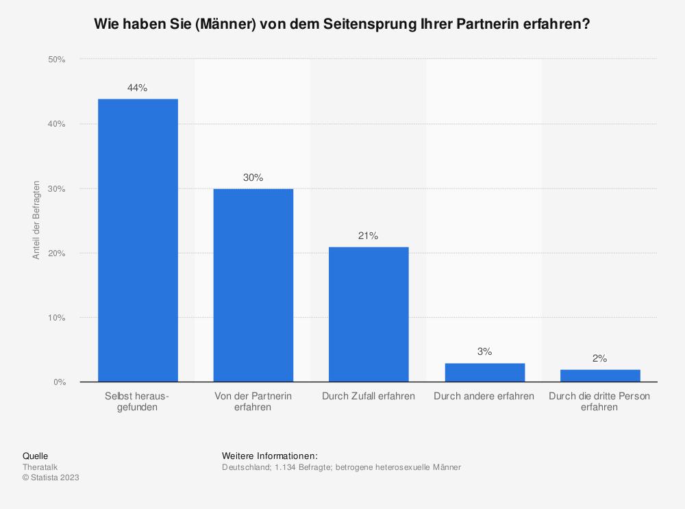 Statistik: Wie haben Sie (Männer) von dem Seitensprung Ihrer Partnerin erfahren? | Statista