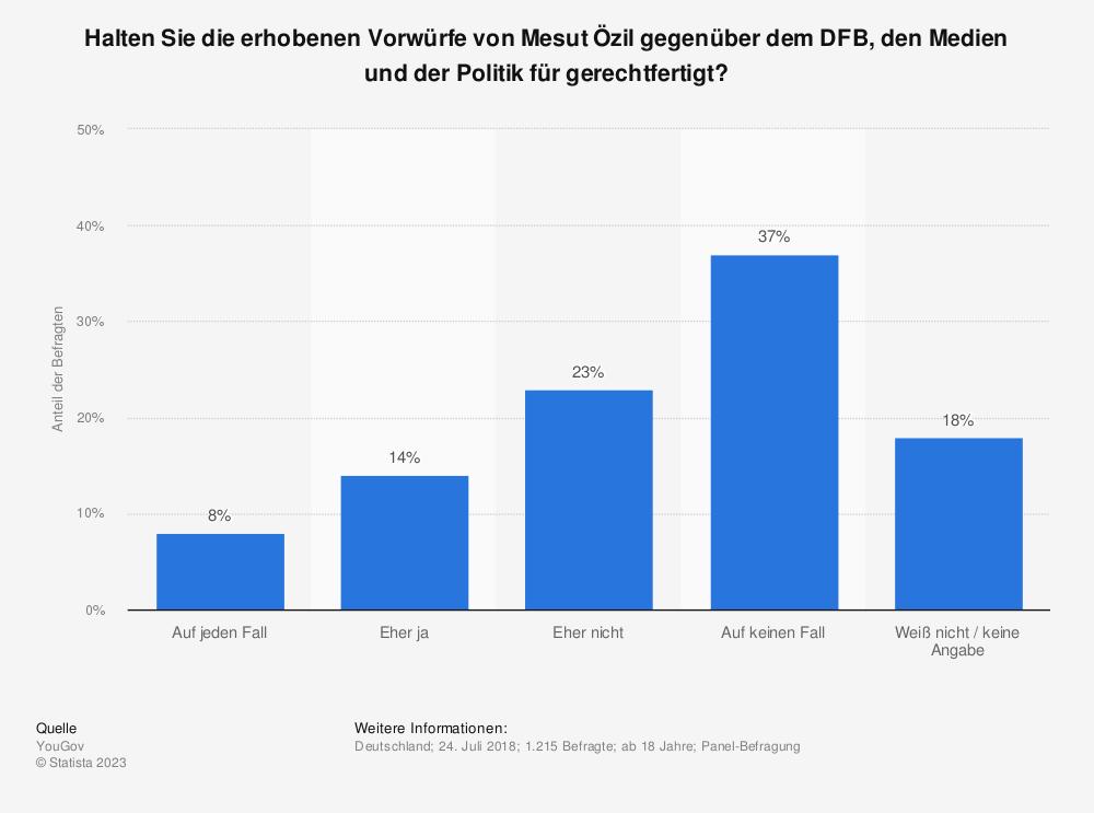 Statistik: Halten Sie die erhobenen Vorwürfe von Mesut Özil gegenüber dem DFB, den Medien und der Politik für gerechtfertigt?   Statista