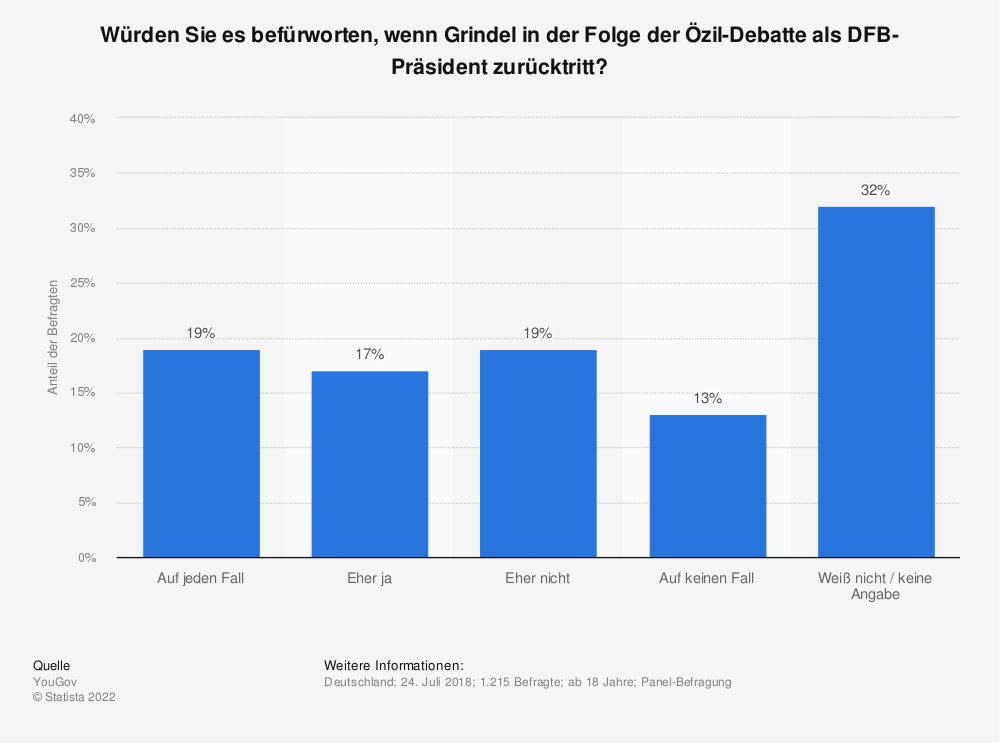 Statistik: Würden Sie es befürworten, wenn Grindel in der Folge der Özil-Debatte als DFB-Präsident zurücktritt? | Statista