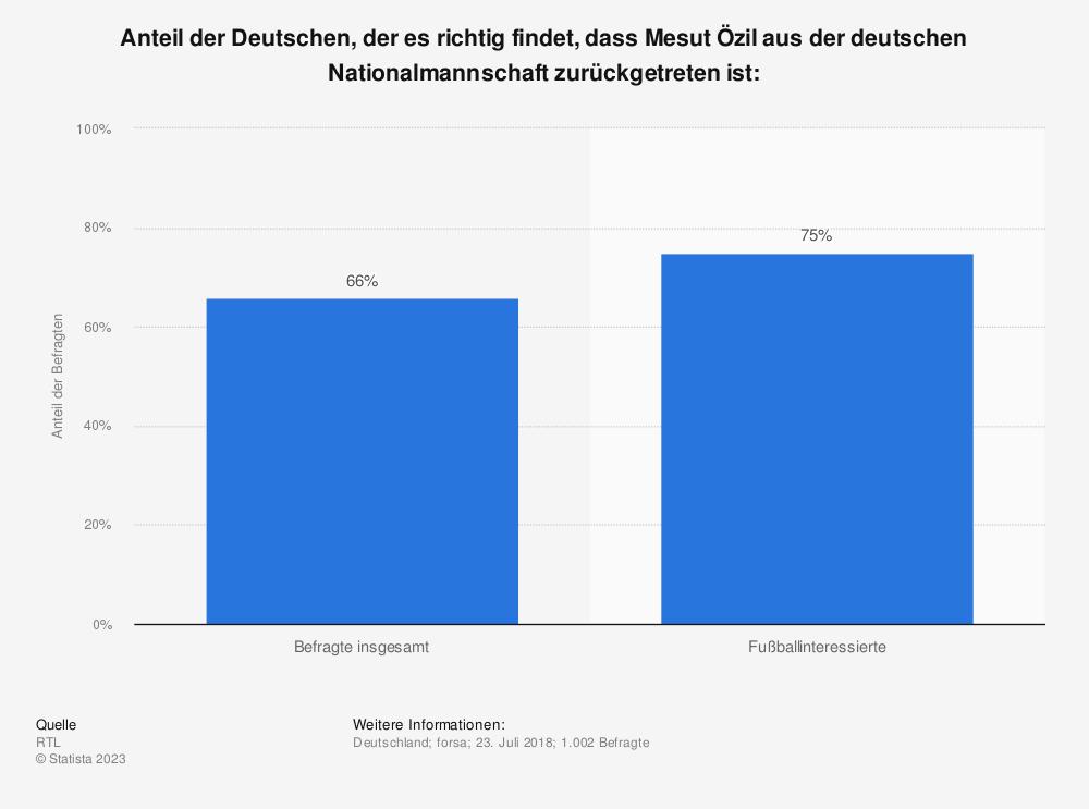 Statistik: Anteil der Deutschen, der es richtig findet, dass Mesut Özil aus der deutschen Nationalmannschaft zurückgetreten ist: | Statista