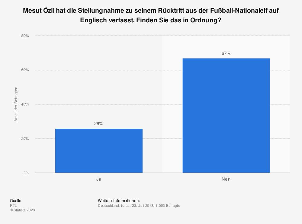 Statistik: Mesut Özil hat die Stellungnahme zu seinem Rücktritt aus der Fußball-Nationalelf auf Englisch verfasst. Finden Sie das in Ordnung? | Statista