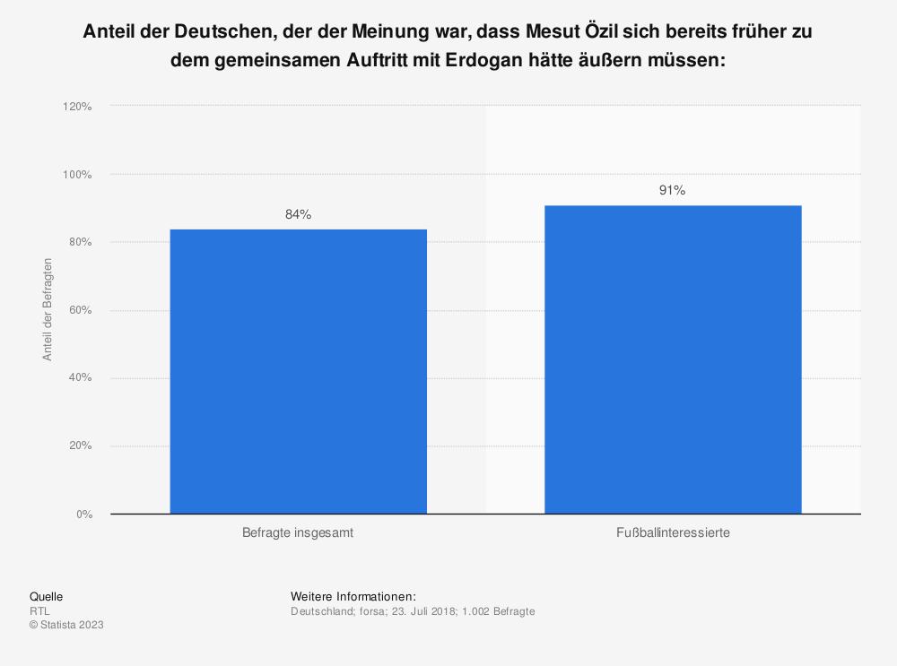 Statistik: Anteil der Deutschen, der der Meinung war, dass Mesut Özil sich bereits früher zu dem gemeinsamen Auftritt mit Erdogan hätte äußern müssen: | Statista