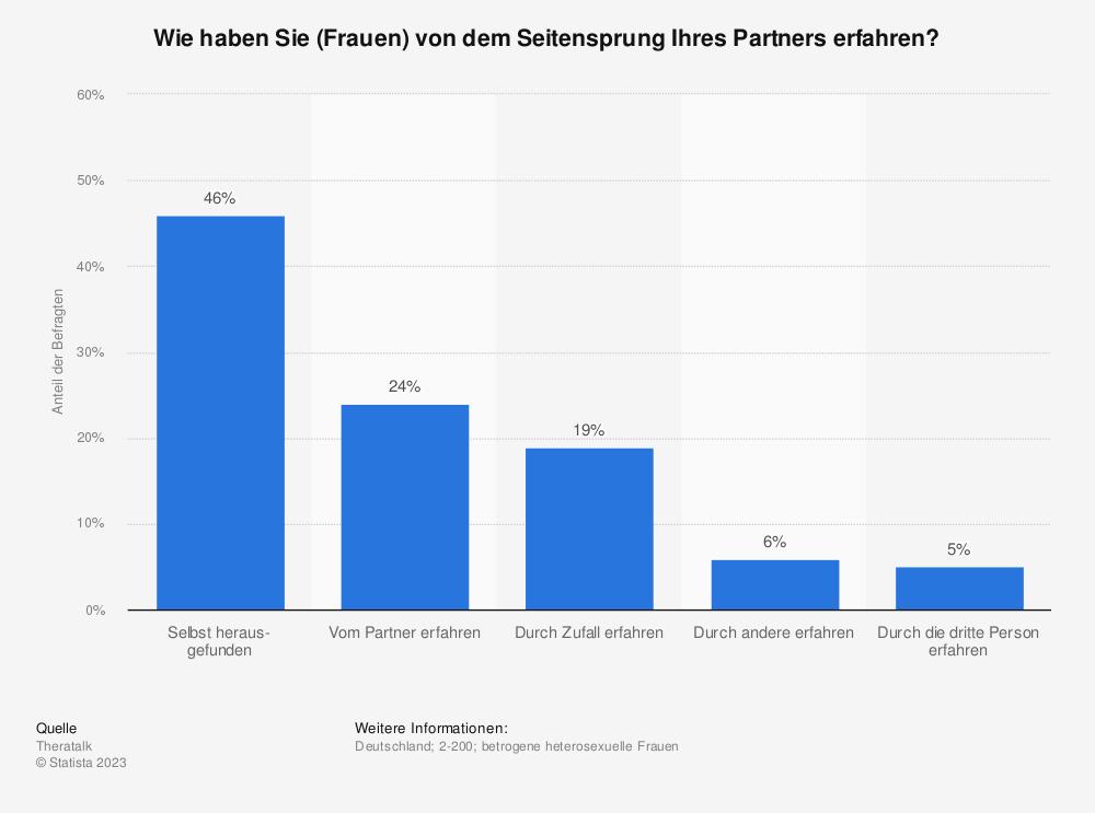 Statistik: Wie haben Sie (Frauen) von dem Seitensprung Ihres Partners erfahren? | Statista