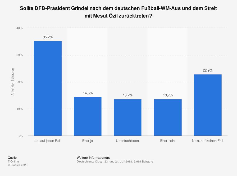 Statistik: Sollte DFB-Präsident Grindel nach dem deutschen Fußball-WM-Aus und dem Streit mit Mesut Özil zurücktreten? | Statista