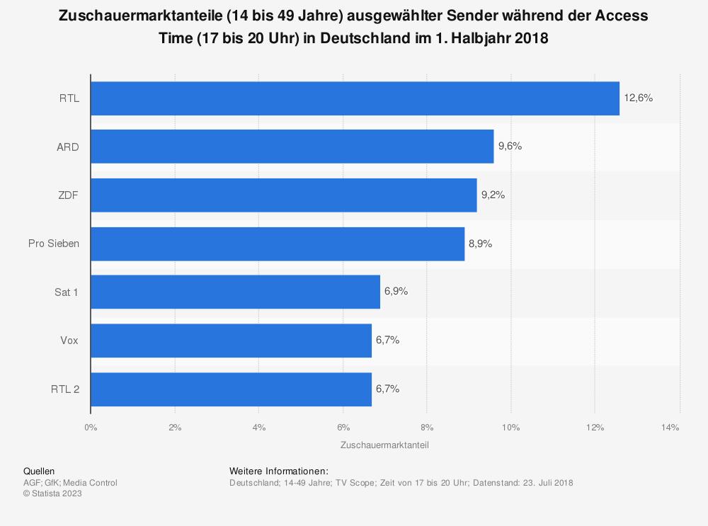 Statistik: Zuschauermarktanteile (14 bis 49 Jahre) ausgewählter Sender während der Access Time (17 bis 20 Uhr) in Deutschland im 1. Halbjahr 2018 | Statista