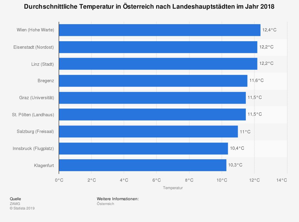 Statistik: Durchschnittliche Temperatur in Österreich nach Landeshauptstädten im Jahr 2017 | Statista