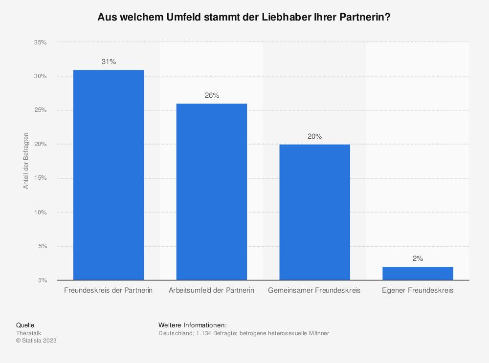 Statistik: Aus welchem Umfeld stammt der Liebhaber Ihrer Partnerin? | Statista