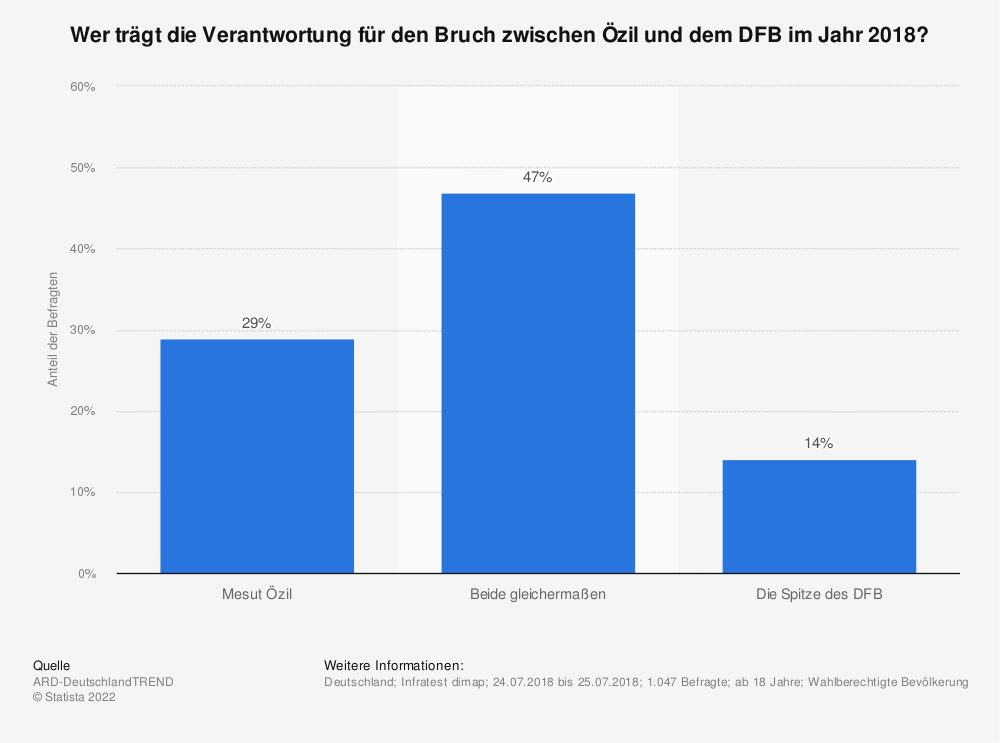 Statistik: Wer trägt die Verantwortung für den Bruch zwischen Özil und dem DFB im Jahr 2018? | Statista