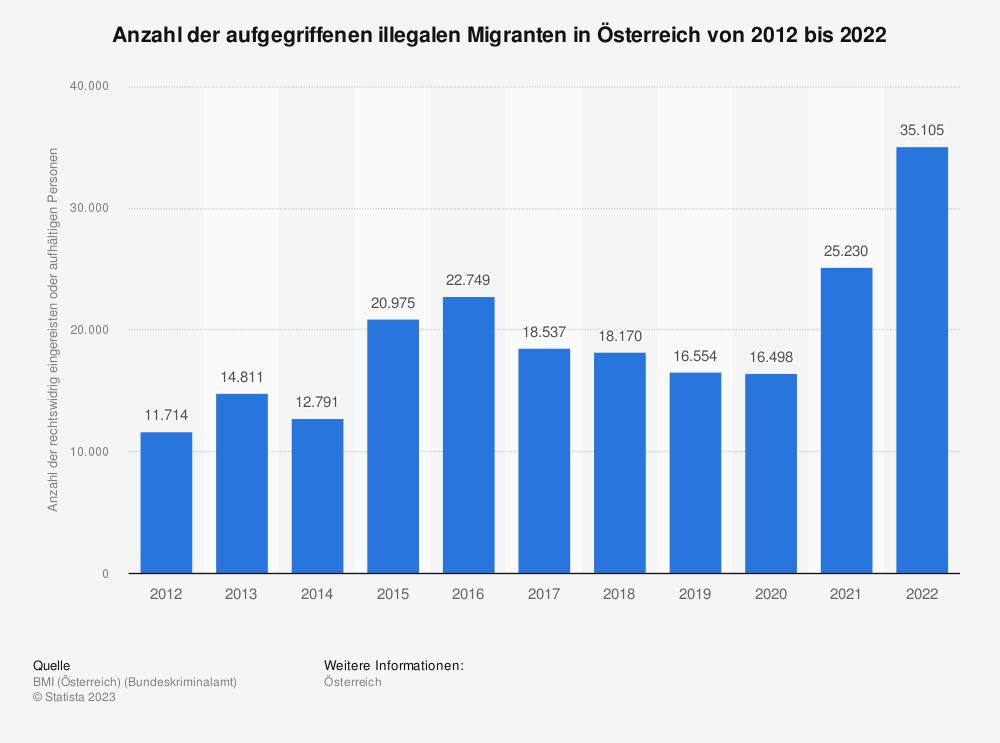 Statistik: Anzahl der aufgegriffenen illegalen Migranten in Österreich von 2011 bis 2020 | Statista