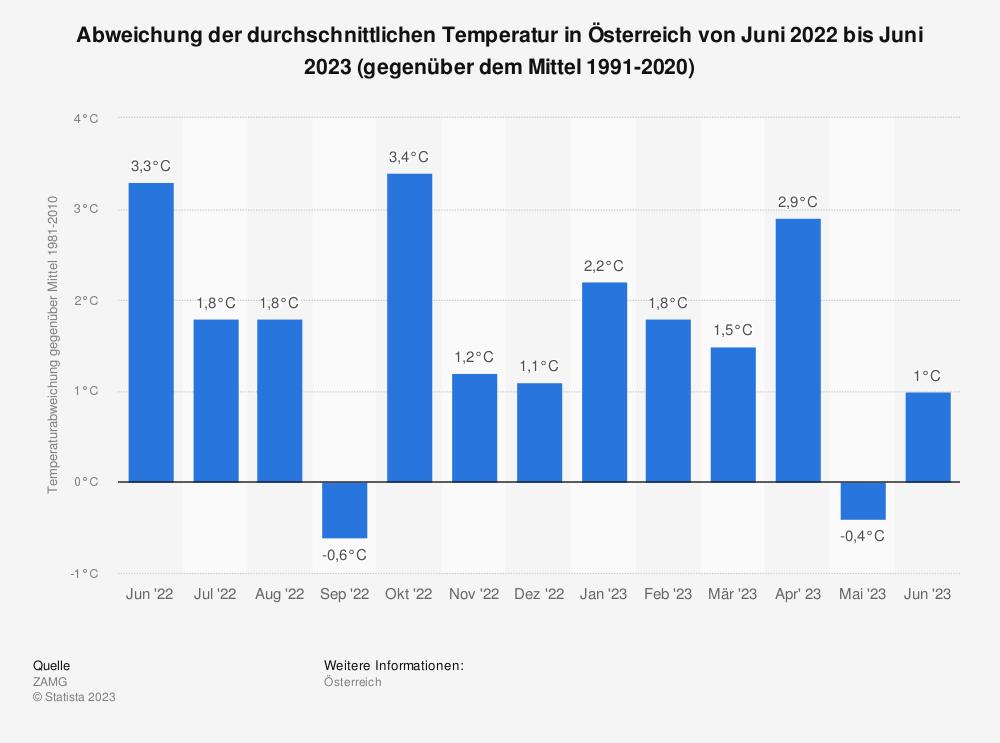 Statistik: Abweichung der durchschnittlichen Temperatur in Österreich von September 2019 bis September 2020 (gegenüber dem Mittel 1981-2010) | Statista
