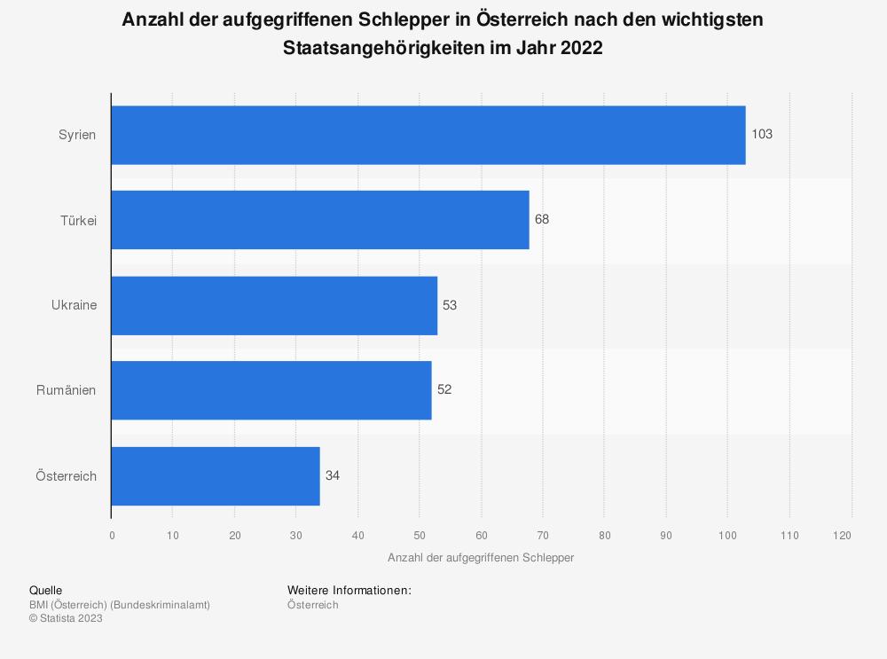 Statistik: Anzahl der aufgegriffenen Schlepper in Österreich nach den zehn wichtigsten Staatsangehörigkeiten im Jahr 2017 | Statista