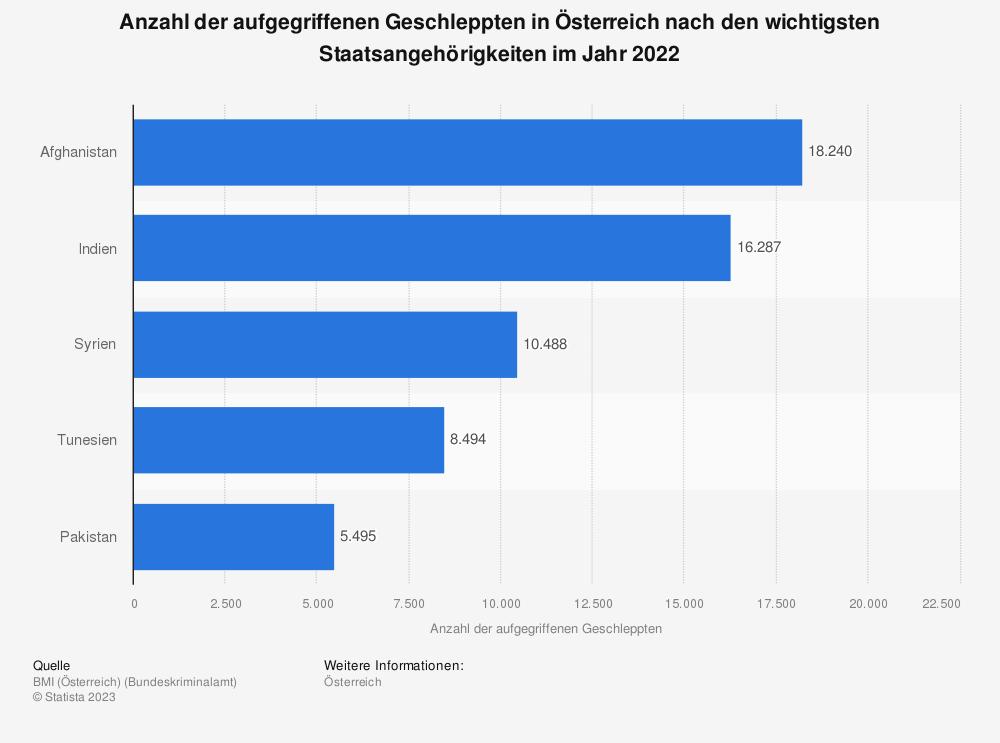 Statistik: Anzahl der aufgegriffenen Geschleppten in Österreich nach den wichtigsten Staatsangehörigkeiten im Jahr 2019 | Statista