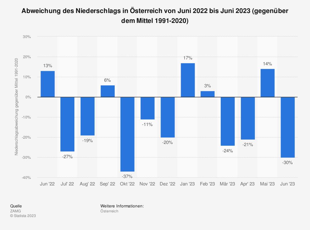 Statistik: Abweichung des Niederschlags in Österreich von Januar 2020 bis Januar 2021 (gegenüber dem Mittel 1981-2010) | Statista