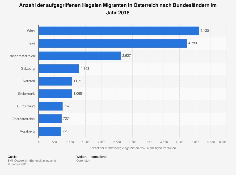 Statistik: Anzahl der aufgegriffenen illegalen Migranten in Österreich nach Bundesländern im Jahr 2018 | Statista