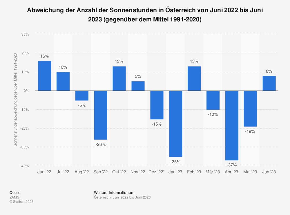 Statistik: Abweichung der Anzahl der Sonnenstunden in Österreich von September 2019 bis September 2020 (gegenüber dem Mittel 1981-2010) | Statista
